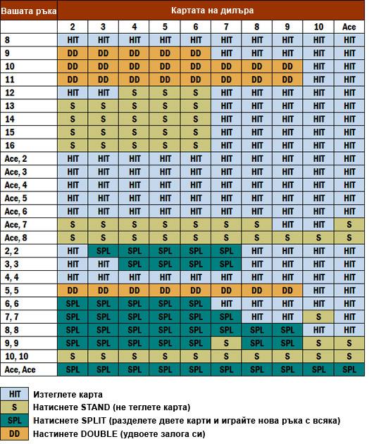 Таблица - стратегия за оптимална игра на Блекджек